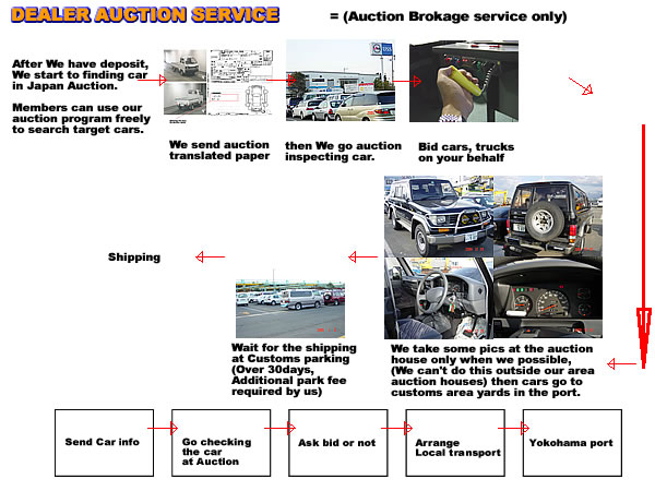 Dealer Auction Service -- Step by Step Flow chart